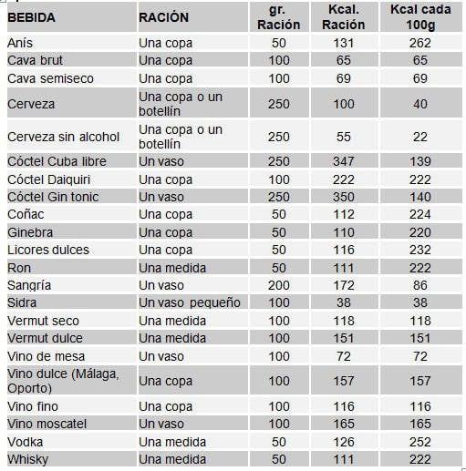 Cuántas-calorías-tiene-tu-bebida-favorita-TABLA 1