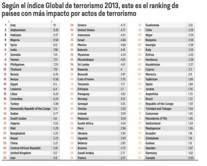 paises con mas impacto de terrorismo