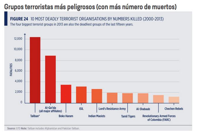 cuales son los terroristas mas peligrosos