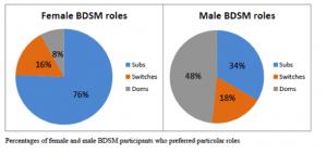 roles en el bdsm