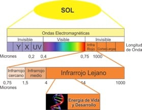 luz infrarroja 3