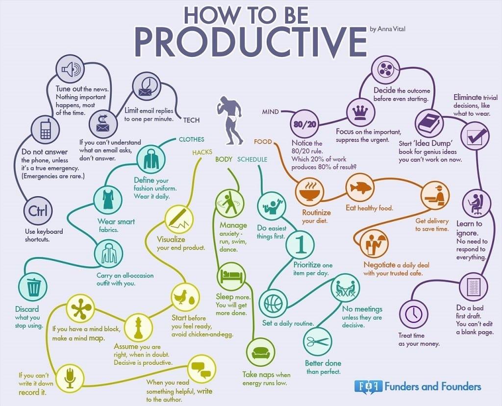 35 hábitos de la gente productiva