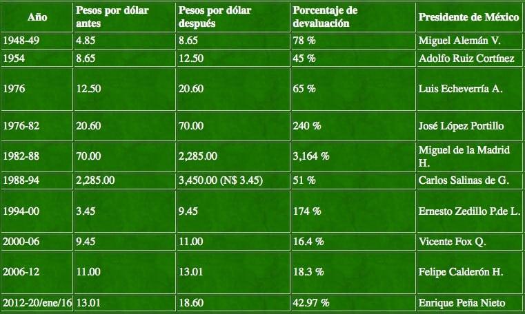 Depreciación Histórica Del Peso Mexicano
